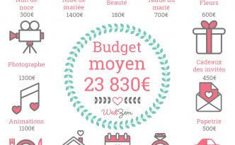 Budget moyen d'un mariage WedZem