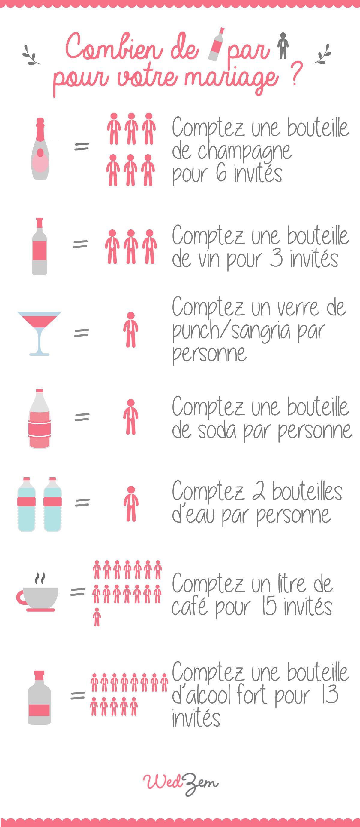 Calcul des boissons pour votre mariage